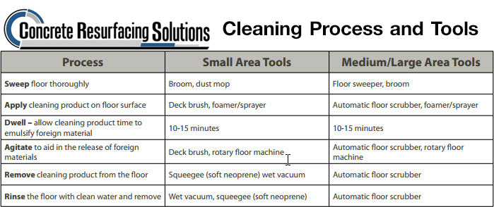 Cleaning Process and Tools by Concrete Resuracing Solutions Chicago