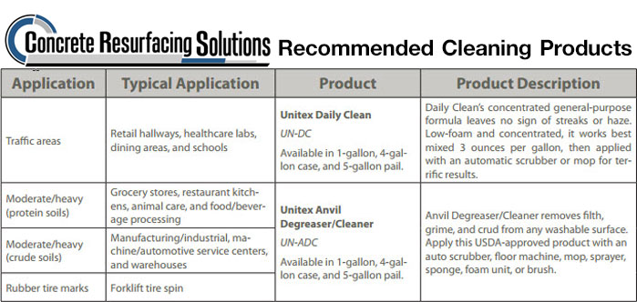 Recommended Cleaning Products of Concrete Resurfacing Solutions in Chicago